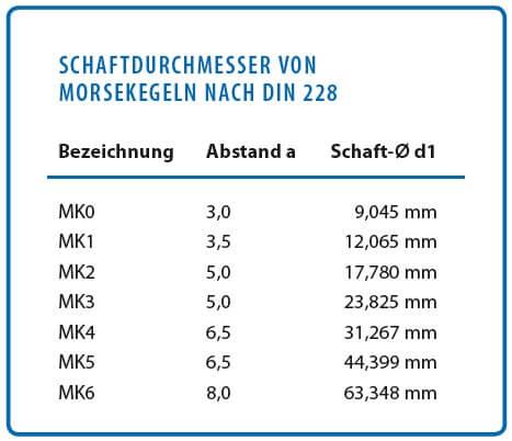 Schaftdurchmesser von Morsekegel nach DIN 228: Bezeichnung, Abstand a und Schaft d1