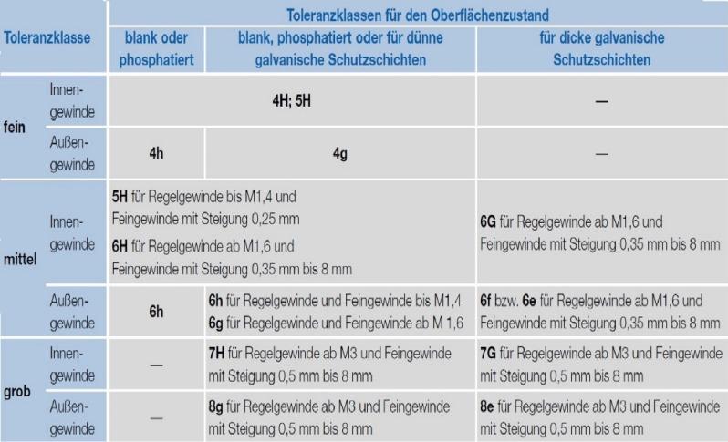 Technische Tabelle: Toleranzklassen für den Oberflächenzustand