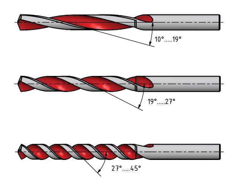 Twist drill rake angle types: Type N, type H and type W with different angles of rake